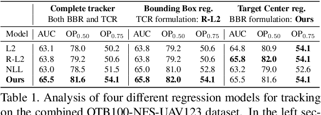 Figure 2 for Probabilistic Regression for Visual Tracking