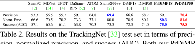 Figure 4 for Probabilistic Regression for Visual Tracking