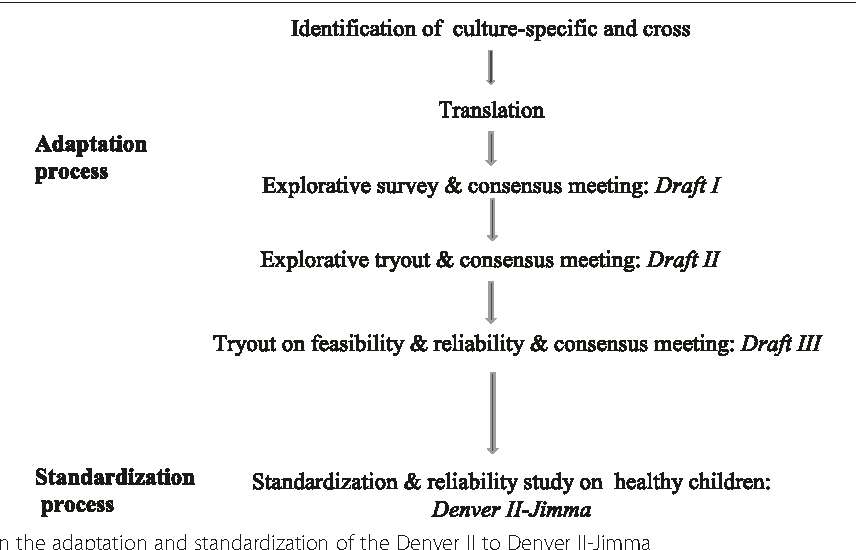 Adaptation and standardization of a Western tool for