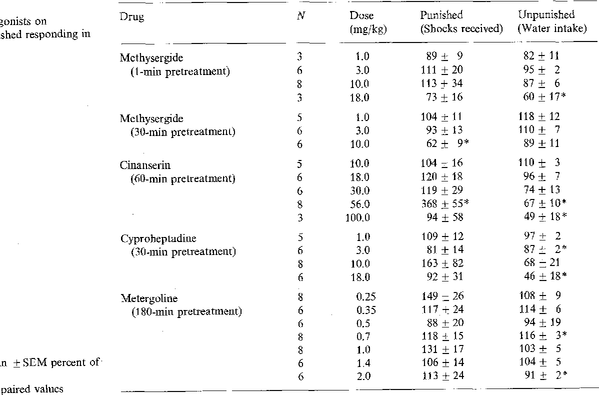 Table 1 Effects of 5-HT antagonists on punished and unpunished responding in the CSD procedure