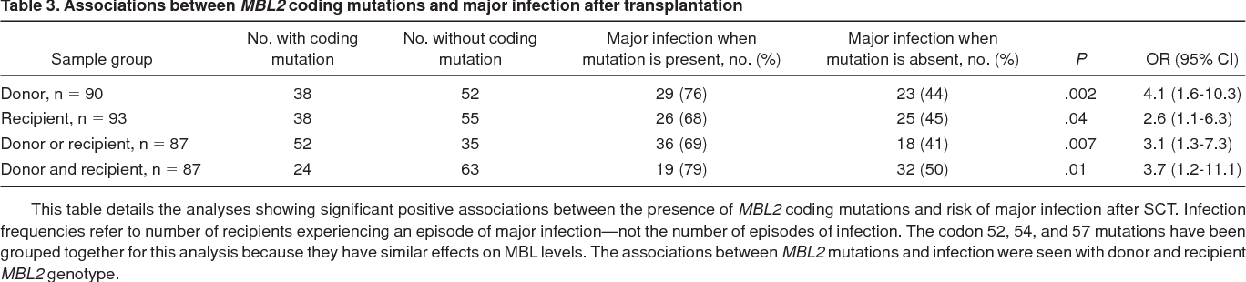 Table 3. Associations between MBL2 coding mutations and major infection after transplantation