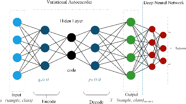 Figure 1 for Semi-supervised Deep Reinforcement Learning in Support of IoT and Smart City Services