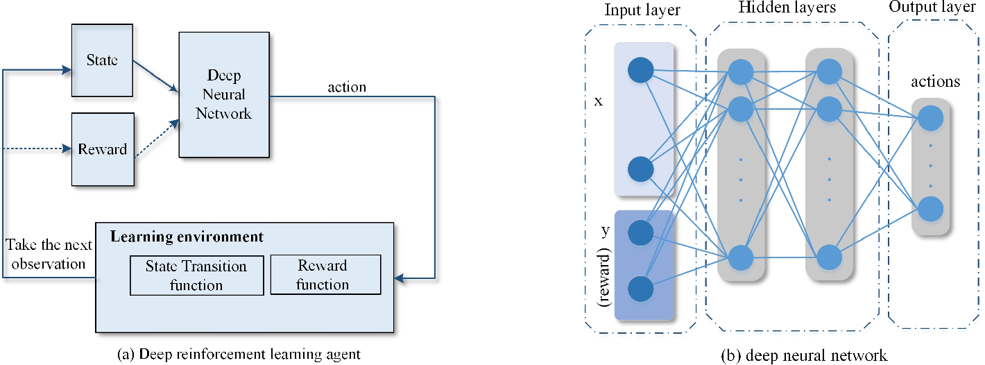 Figure 2 for Semi-supervised Deep Reinforcement Learning in Support of IoT and Smart City Services