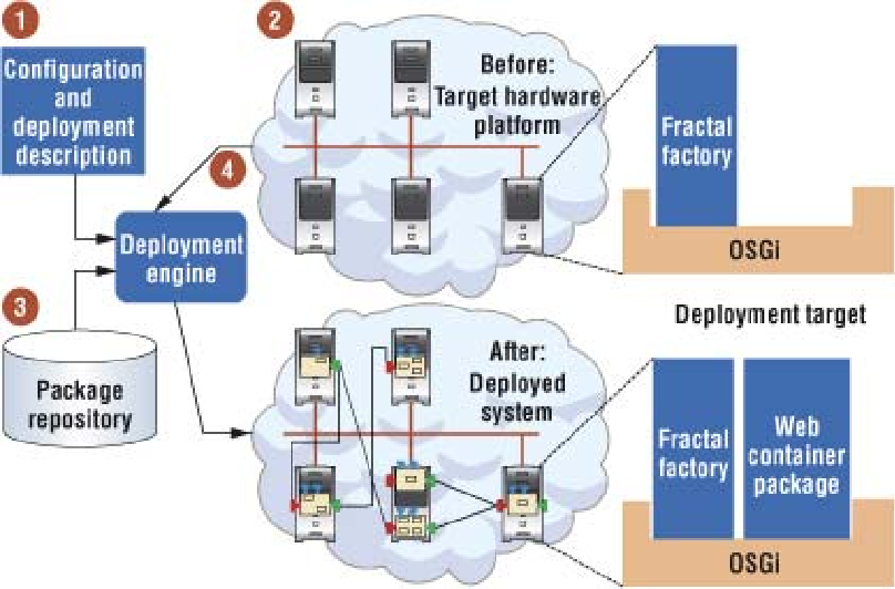 Figure 3. An overview of the deployment system.