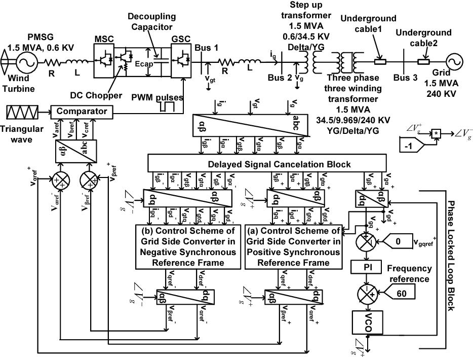 Figure 2 from Interpreting the short circuit behavior of Type 4 wind