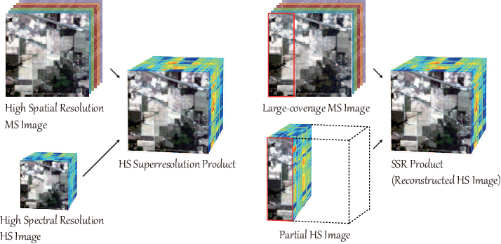 Figure 1 for Spectral Superresolution of Multispectral Imagery with Joint Sparse and Low-Rank Learning