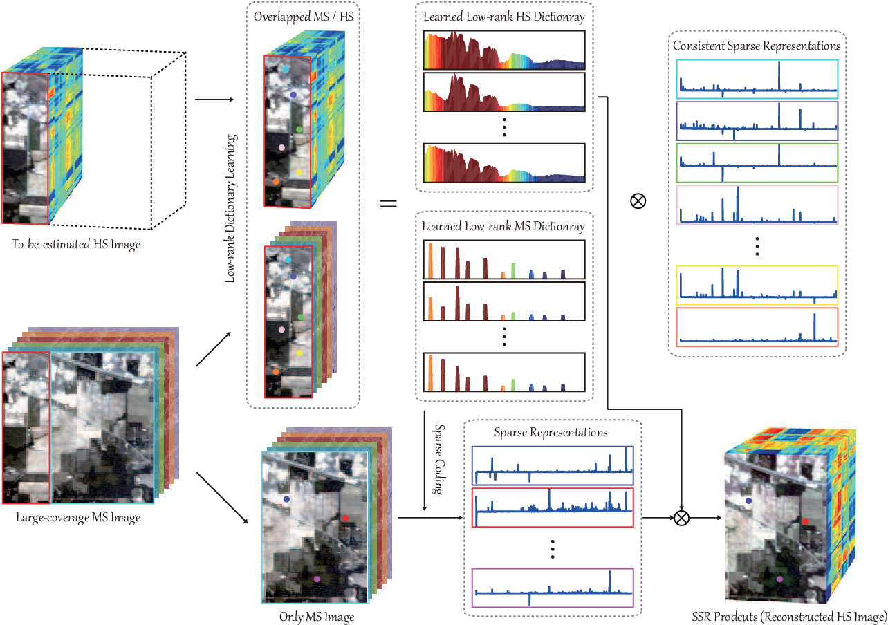 Figure 2 for Spectral Superresolution of Multispectral Imagery with Joint Sparse and Low-Rank Learning