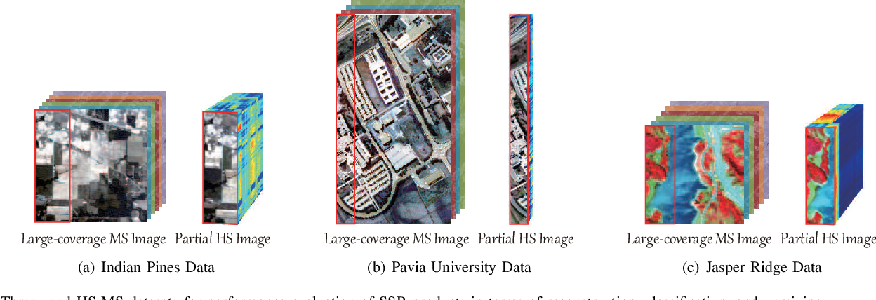 Figure 3 for Spectral Superresolution of Multispectral Imagery with Joint Sparse and Low-Rank Learning