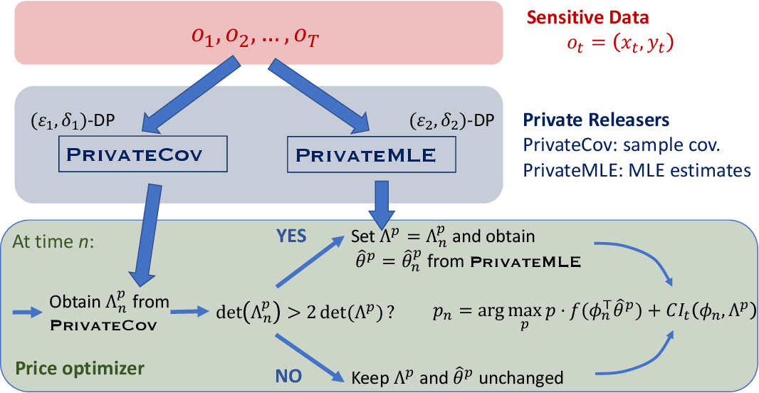 Figure 1 for Privacy-Preserving Dynamic Personalized Pricing with Demand Learning