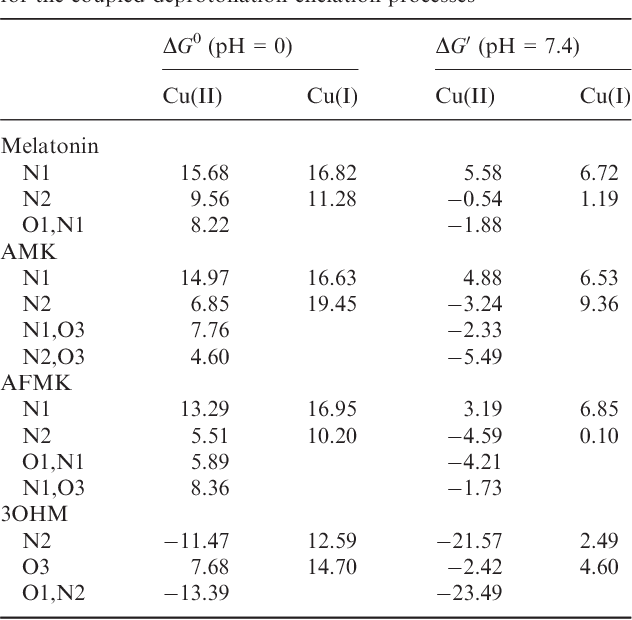 Table 2 from Melatonin and its metabolites as copper