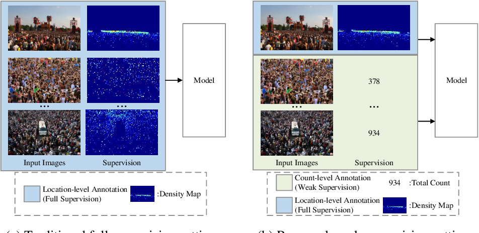 Figure 1 for Towards Using Count-level Weak Supervision for Crowd Counting