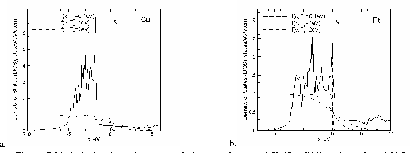 Figure 1 from THE ROLE OF THERMAL EXCITATION OF D BAND ELECTRONS IN
