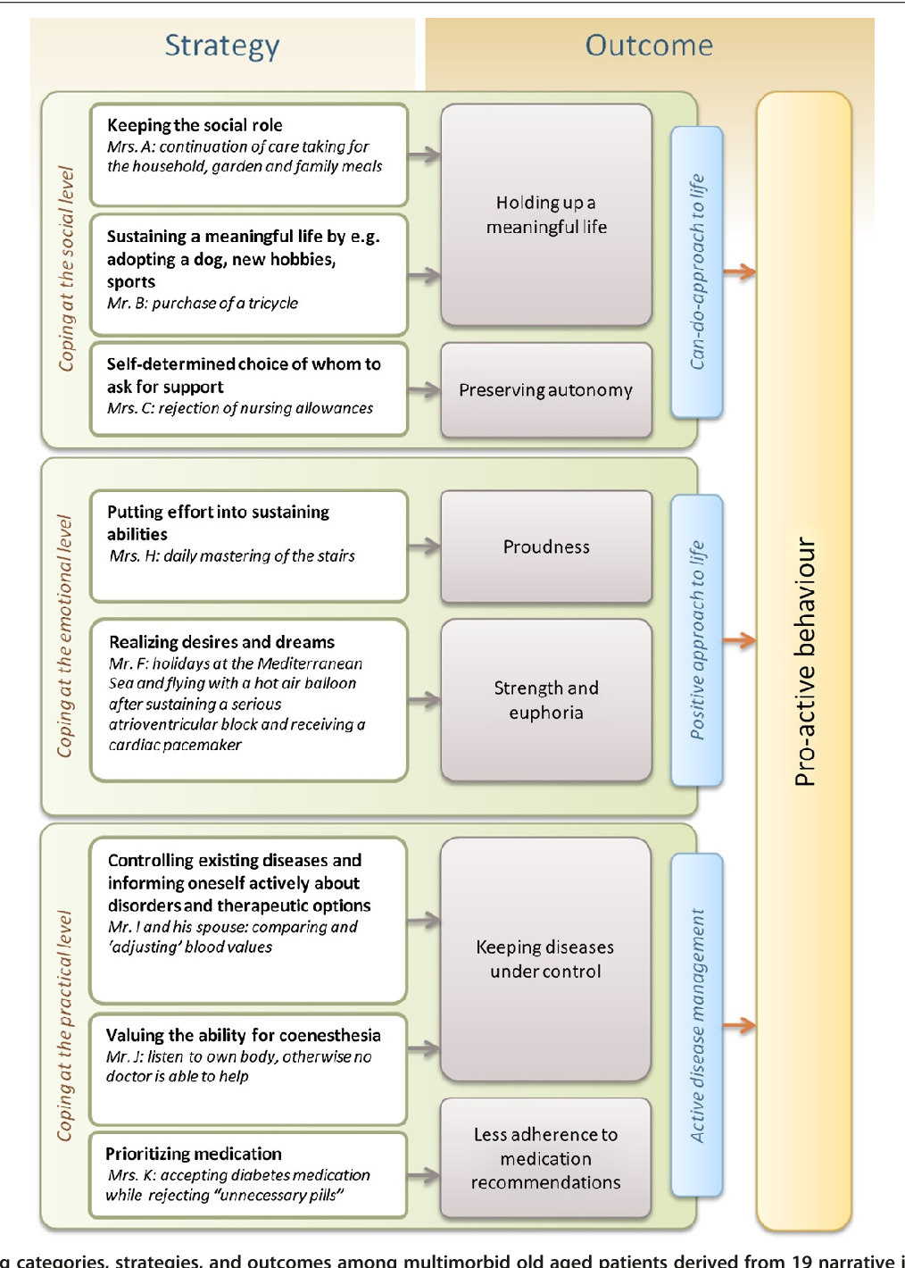 Figure 1 Coping categories, strategies, and outcomes among multimorbid old aged patients derived from 19 narrative in-depth interviews.