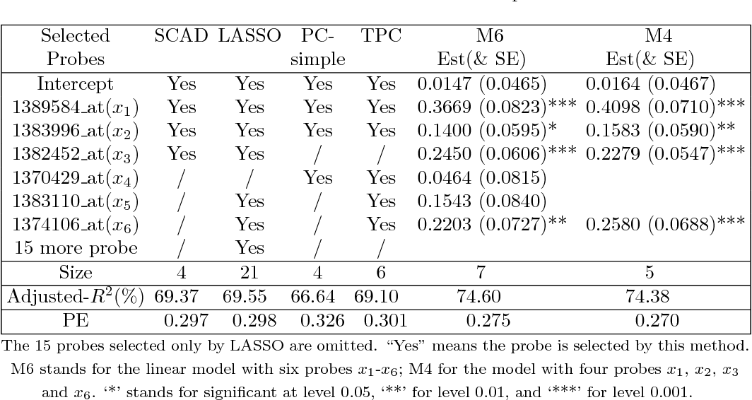 Table 2 from Variable Selection via Partial Correlation