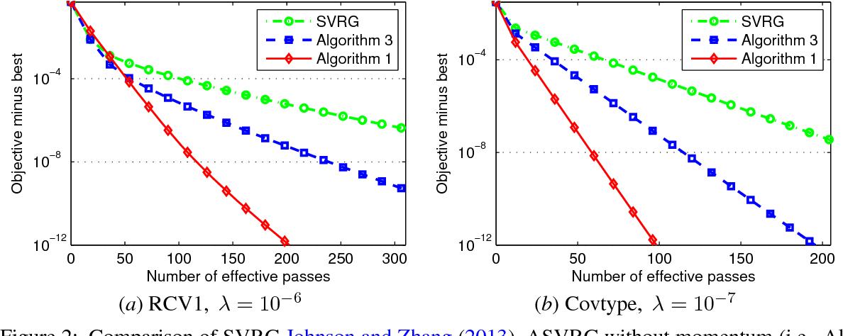 Figure 3 for ASVRG: Accelerated Proximal SVRG