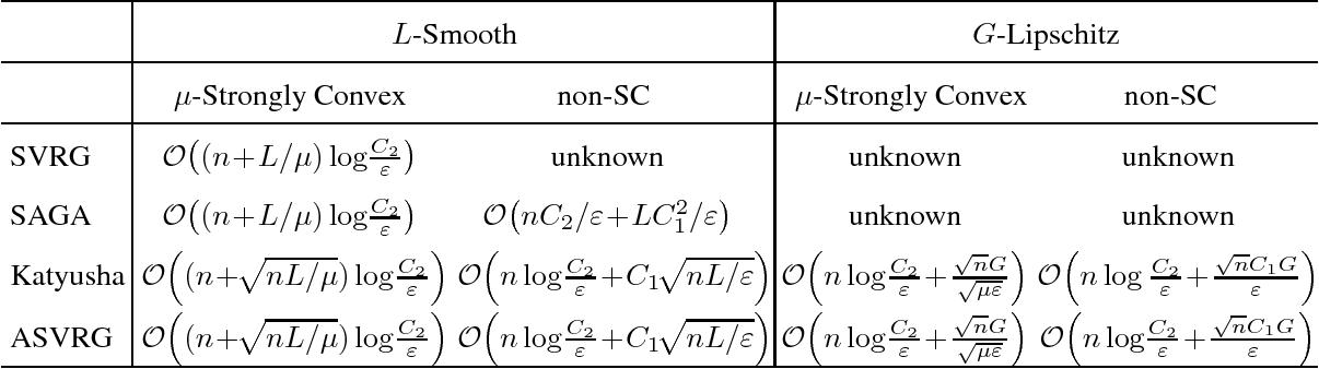 Figure 1 for ASVRG: Accelerated Proximal SVRG