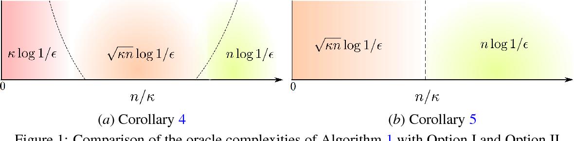 Figure 2 for ASVRG: Accelerated Proximal SVRG