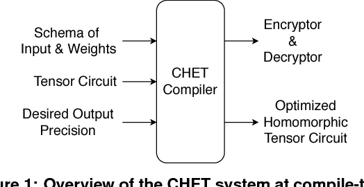 Figure 1 for CHET: Compiler and Runtime for Homomorphic Evaluation of Tensor Programs
