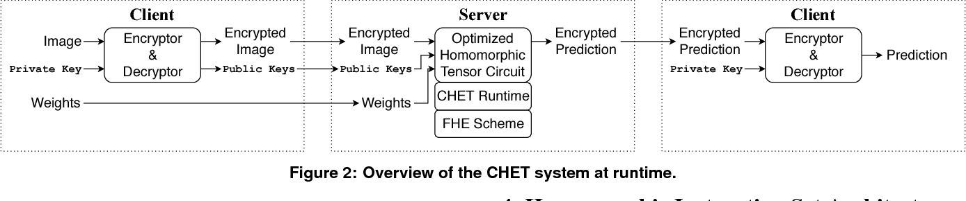 Figure 2 for CHET: Compiler and Runtime for Homomorphic Evaluation of Tensor Programs