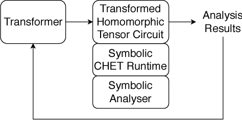 Figure 4 for CHET: Compiler and Runtime for Homomorphic Evaluation of Tensor Programs