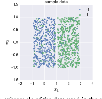 Figure 1 for Stochastic Gradient Descent with Exponential Convergence Rates of Expected Classification Errors