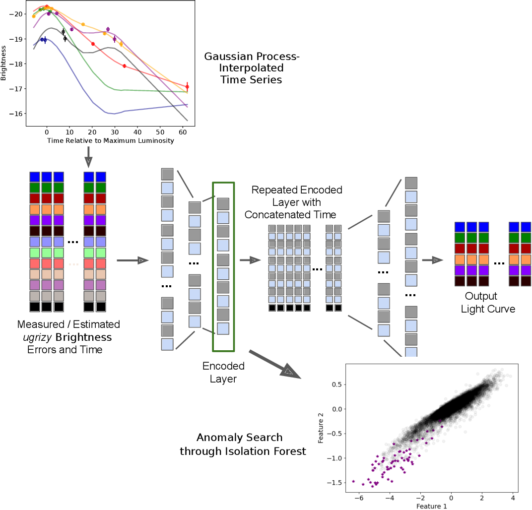 Figure 1 for Anomaly Detection for Multivariate Time Series of Exotic Supernovae