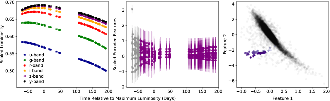 Figure 2 for Anomaly Detection for Multivariate Time Series of Exotic Supernovae