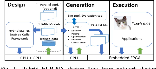Figure 1 for Design Flow of Accelerating Hybrid Extremely Low Bit-width Neural Network in Embedded FPGA
