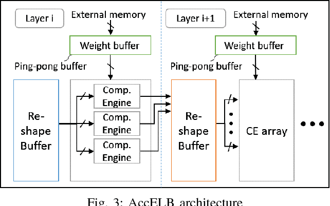 Figure 3 for Design Flow of Accelerating Hybrid Extremely Low Bit-width Neural Network in Embedded FPGA