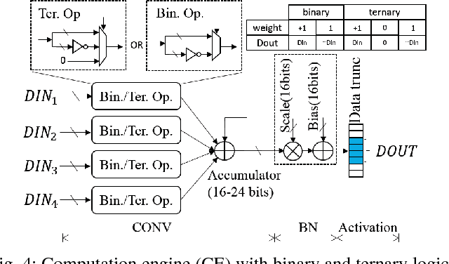 Figure 4 for Design Flow of Accelerating Hybrid Extremely Low Bit-width Neural Network in Embedded FPGA