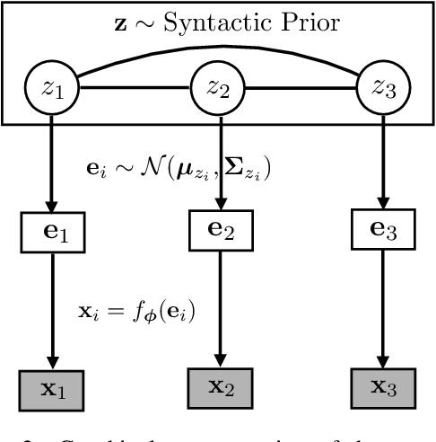 Figure 3 for Cross-Lingual Syntactic Transfer through Unsupervised Adaptation of Invertible Projections