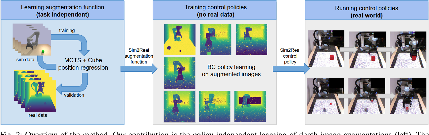 Figure 2 for Learning to Augment Synthetic Images for Sim2Real Policy Transfer
