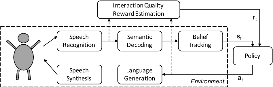 Figure 1 for Improving Interaction Quality Estimation with BiLSTMs and the Impact on Dialogue Policy Learning