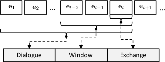 Figure 3 for Improving Interaction Quality Estimation with BiLSTMs and the Impact on Dialogue Policy Learning
