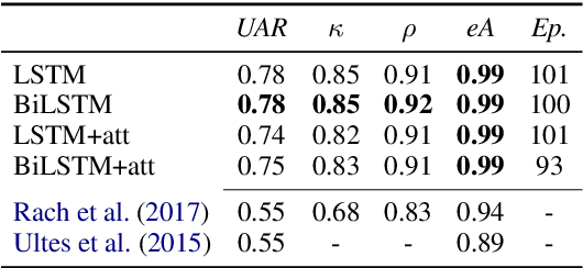 Figure 4 for Improving Interaction Quality Estimation with BiLSTMs and the Impact on Dialogue Policy Learning