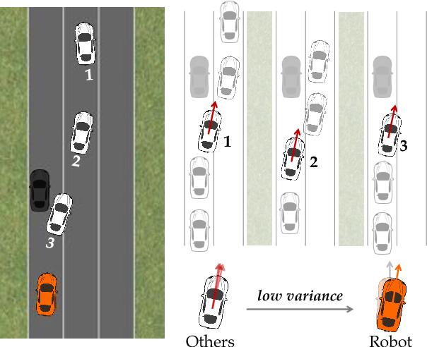 Figure 1 for Social Cohesion in Autonomous Driving