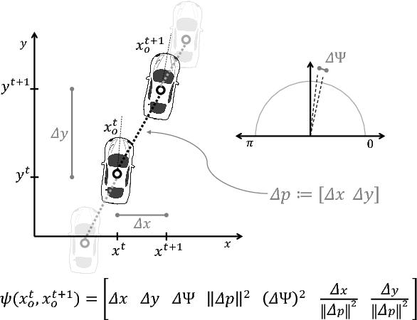 Figure 4 for Social Cohesion in Autonomous Driving
