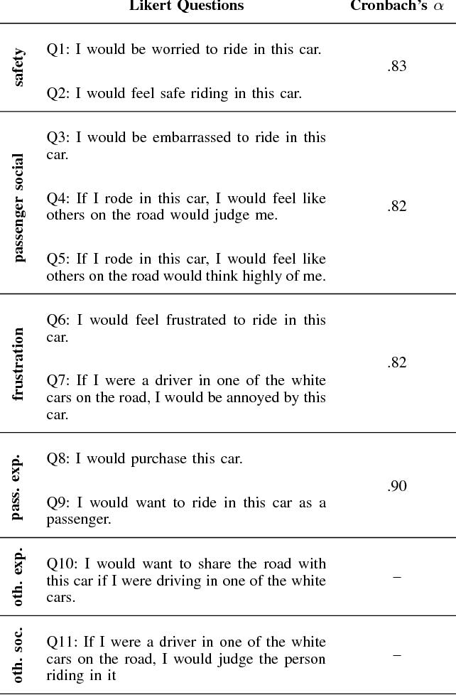 Figure 2 for Social Cohesion in Autonomous Driving