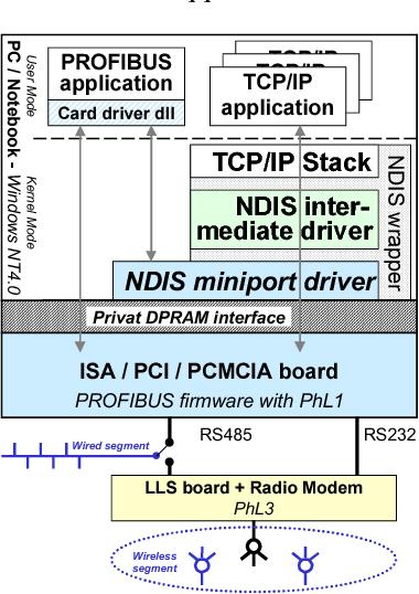 MRENDIS5 NDIS PROTOCOL DRIVERS