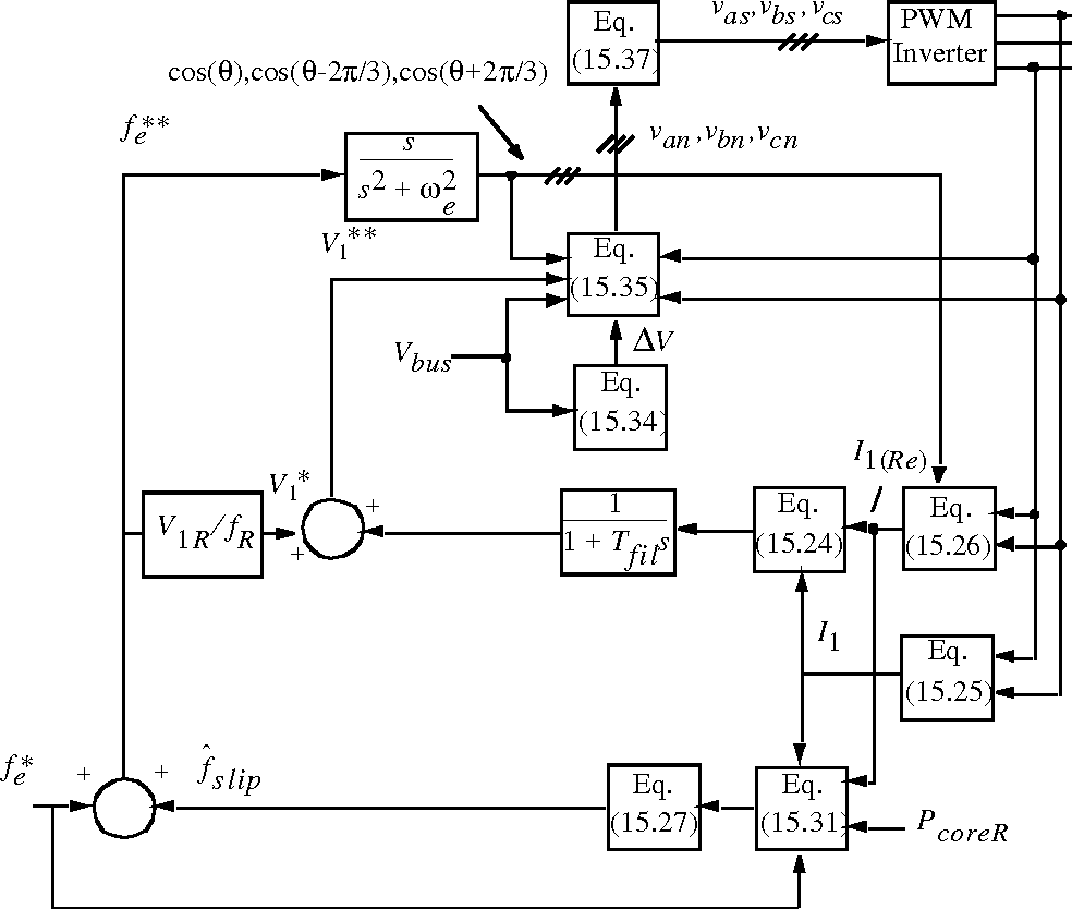 Figure 1521 From 2 Thyristor Based Voltage Controlled Drives 15 Controller Dc Motor Speed Circuit Ac Complete Volts Per Hertz Induction Incorporating Ir Slip