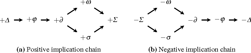 Figure 1 for Revision of Defeasible Logic Preferences