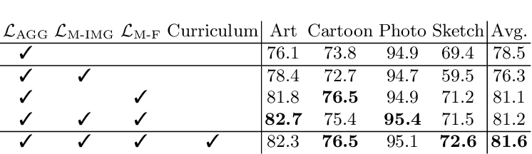 Figure 4 for Towards Recognizing Unseen Categories in Unseen Domains