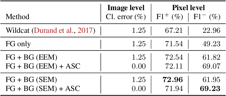 Figure 4 for Deep Interpretable Classification and Weakly-Supervised Segmentation of Histology Images via Max-Min Uncertainty