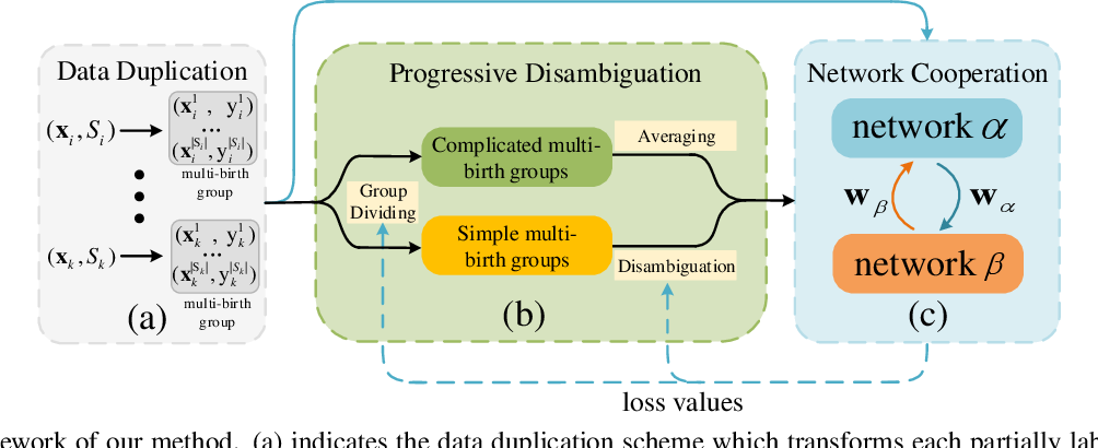 Figure 1 for Network Cooperation with Progressive Disambiguation for Partial Label Learning