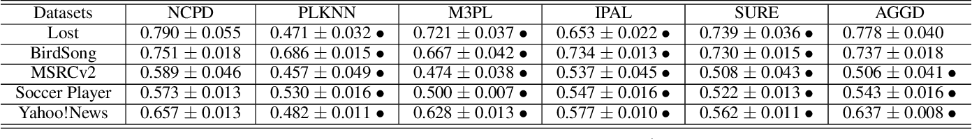 Figure 3 for Network Cooperation with Progressive Disambiguation for Partial Label Learning