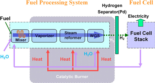 Micromachined methanol steam reforming system as a hydrogen supplier