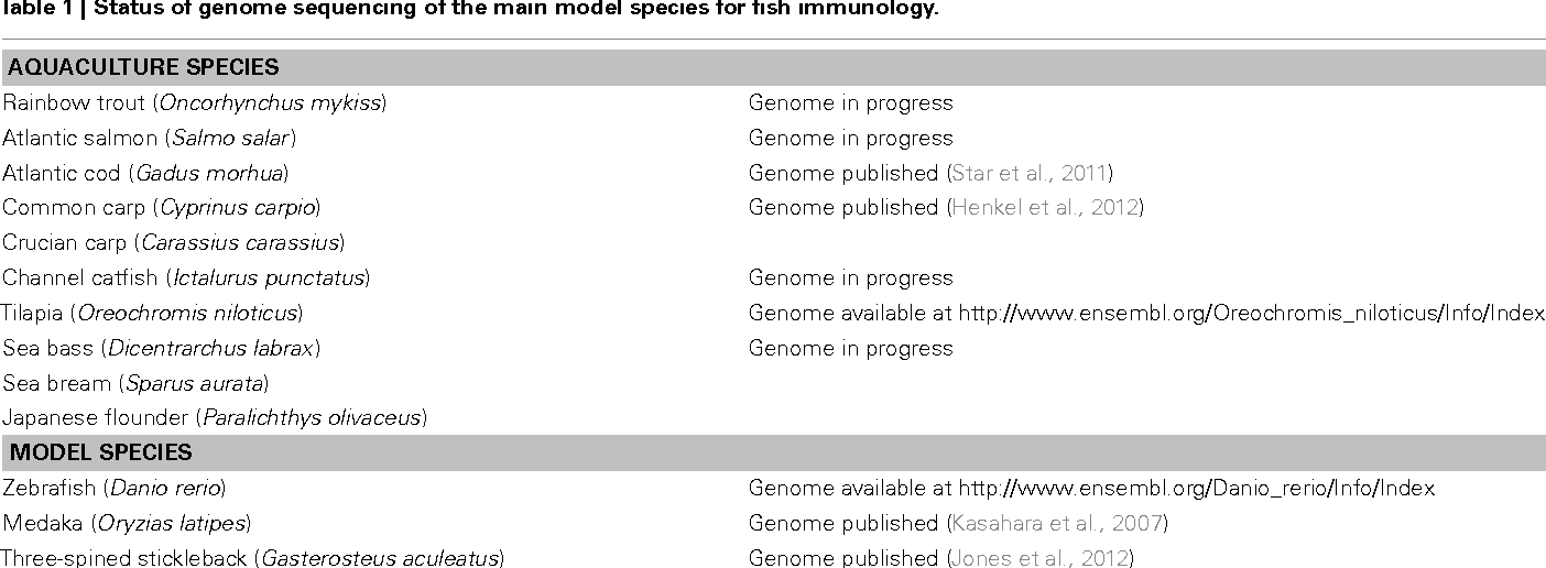 Table 1 from The Astonishing Diversity of Ig Classes and B Cell