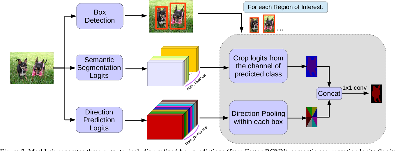 Figure 3 for MaskLab: Instance Segmentation by Refining Object Detection with Semantic and Direction Features