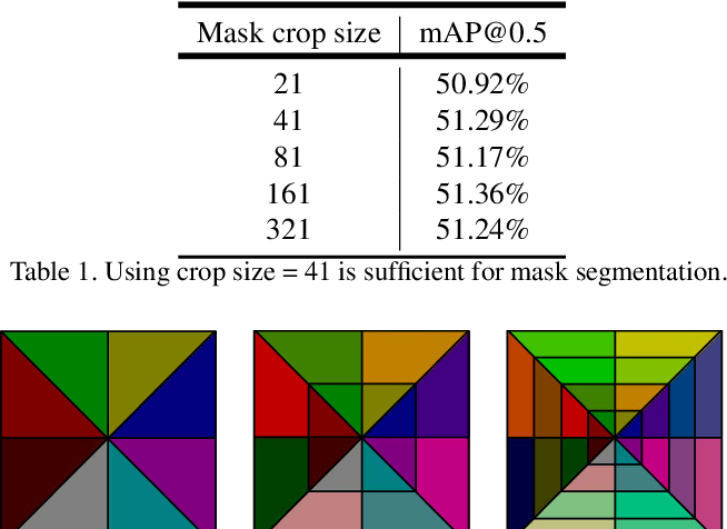 Figure 2 for MaskLab: Instance Segmentation by Refining Object Detection with Semantic and Direction Features