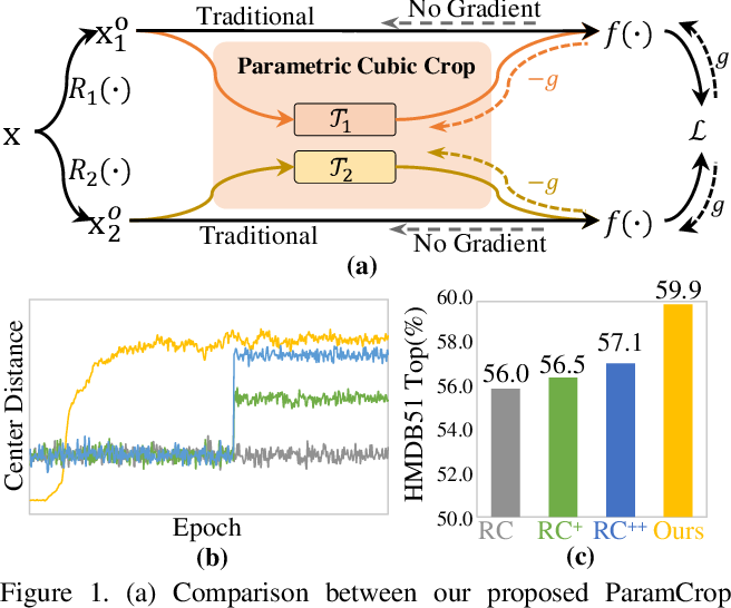 Figure 1 for ParamCrop: Parametric Cubic Cropping for Video Contrastive Learning